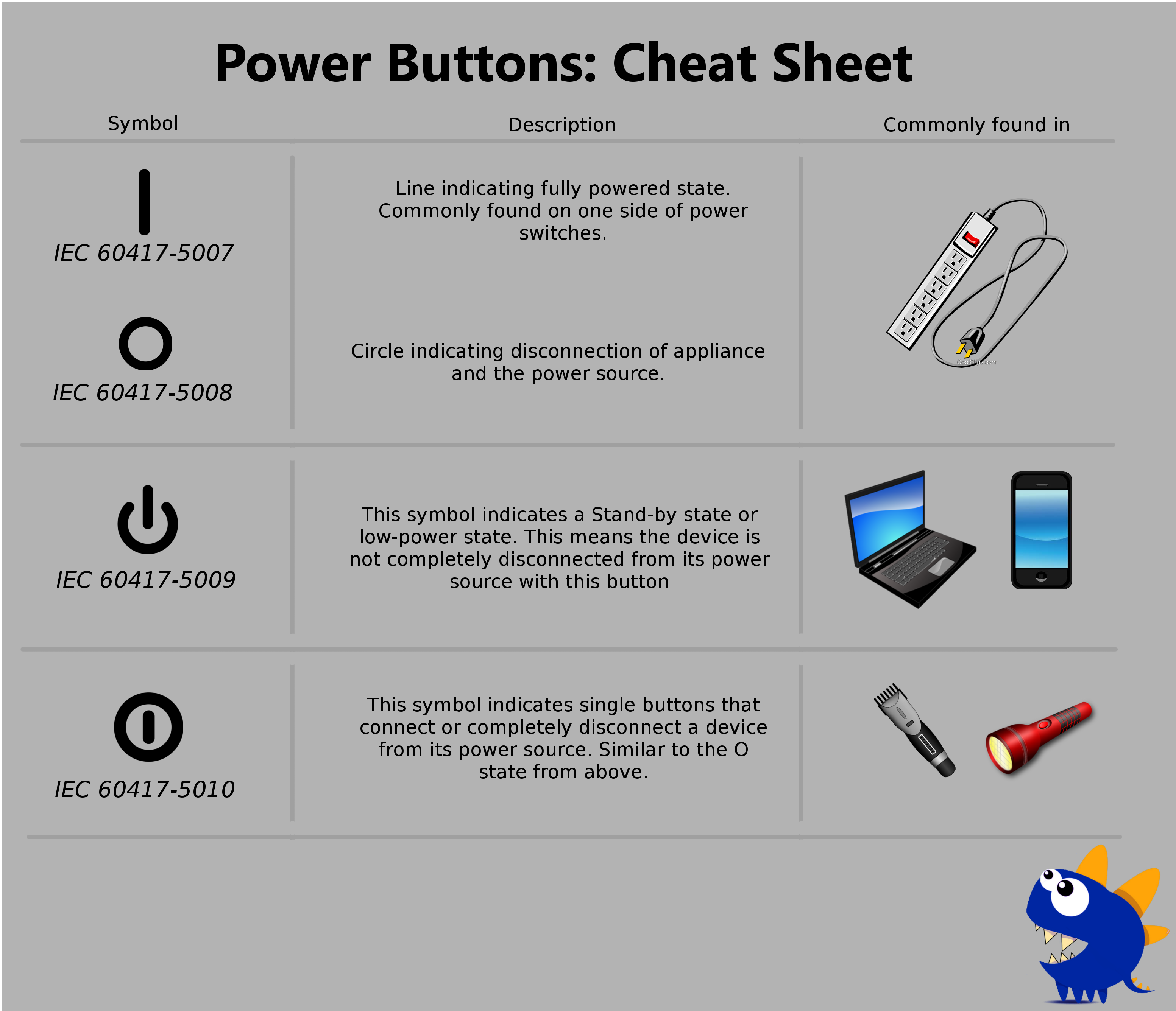 Curious Case of Power Buttons! – Byte This